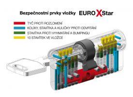 Zámková vložka EUROXStar 30+35