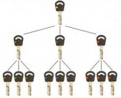 Systém generálního a hlavního klíče