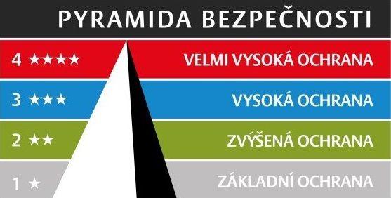 Pyramida bezpečnosti zámkových vložek